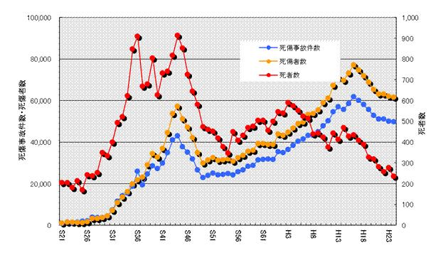 愛知県の死者数・死傷事故件数・死傷者数の推移